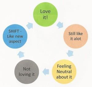 Love it - Not Love it Cycle